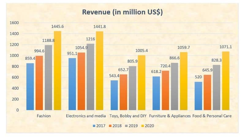 Online business revenue