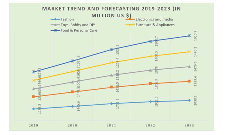 Singapore current market trend forecast