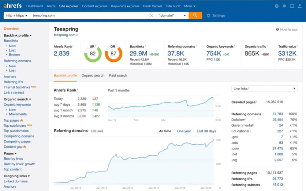 ahrefs enables seo analytics for singapore webmasters