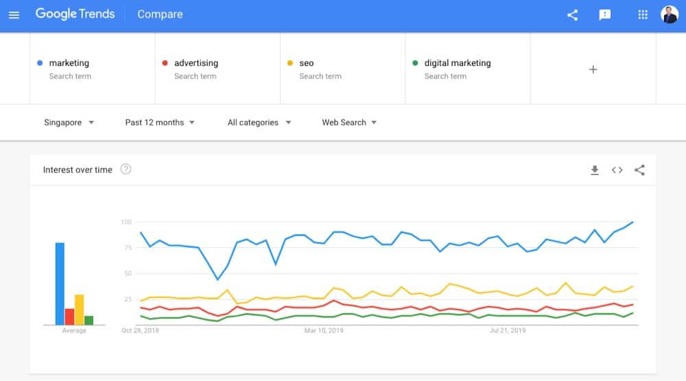 google trends for singapore