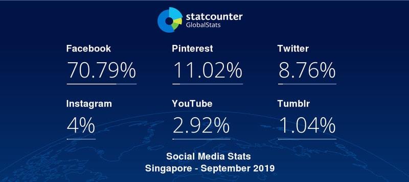Singapore Facebook statistics