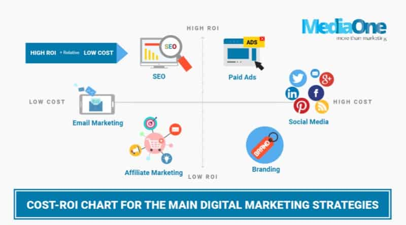 roi for digital marketing chart by mediaone