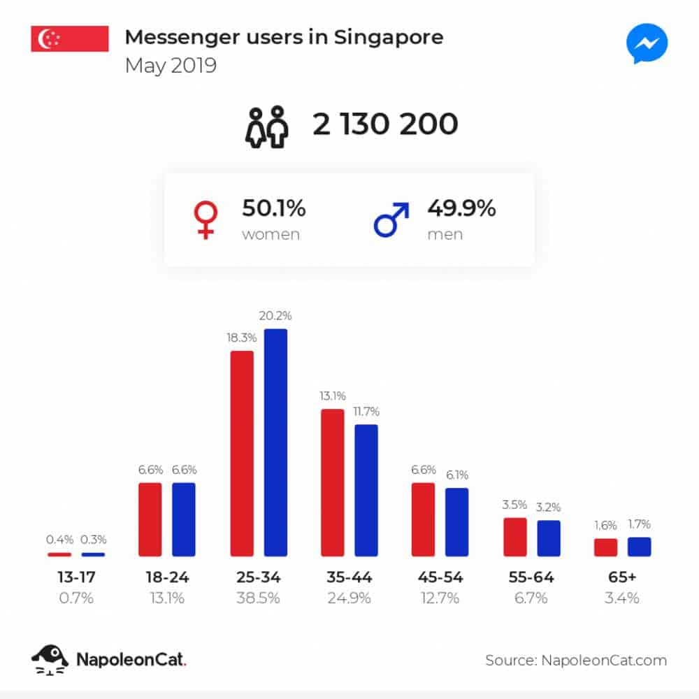 statistics facebook messenger users in singapore