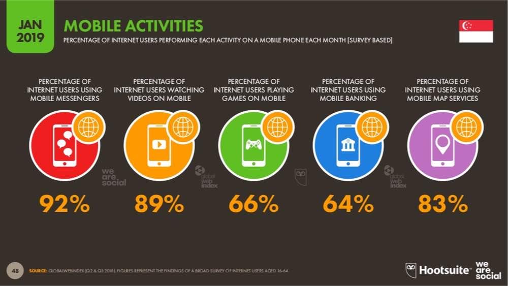 statistics mobile activities in singapore