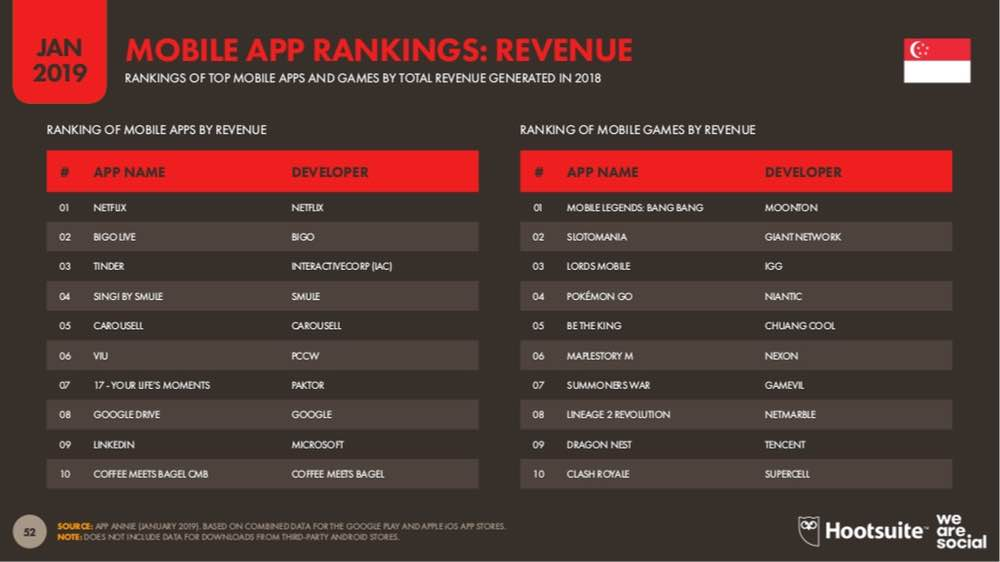 statistics mobile application rankings by revenue in singapore