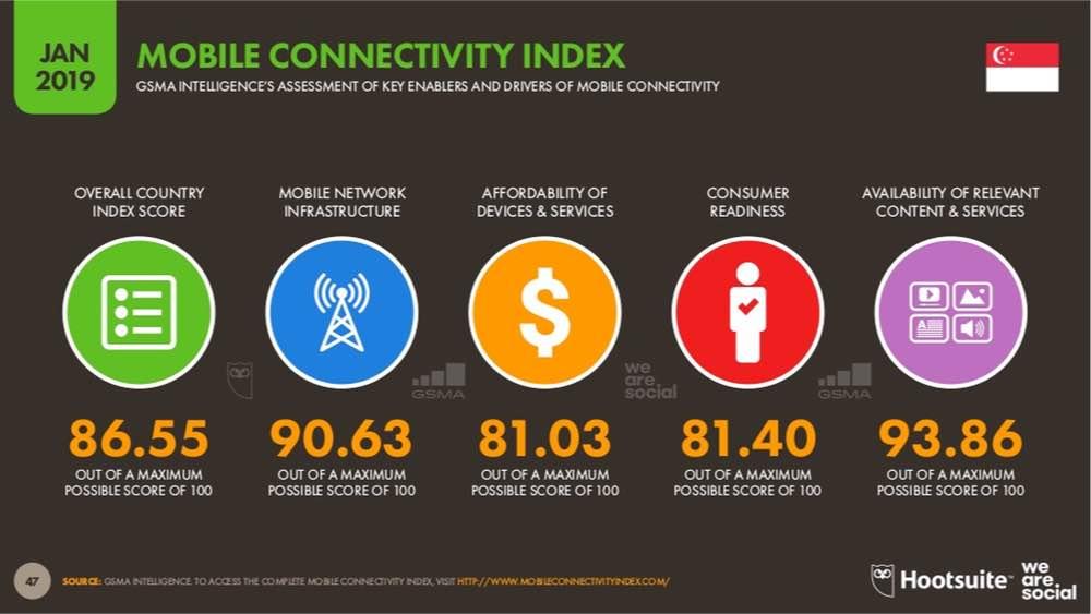 statistics mobile connectivity index in singapore