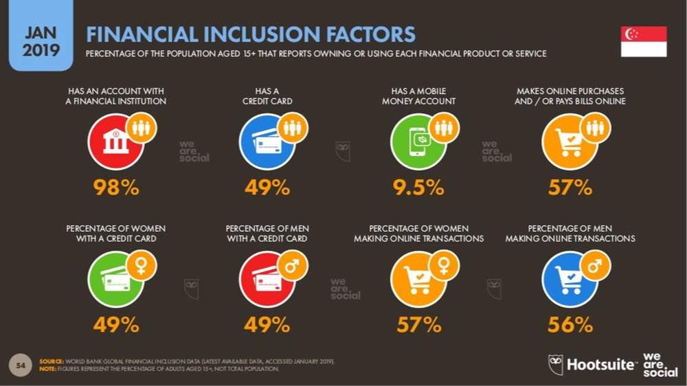 statistics of digital financial usage singapore