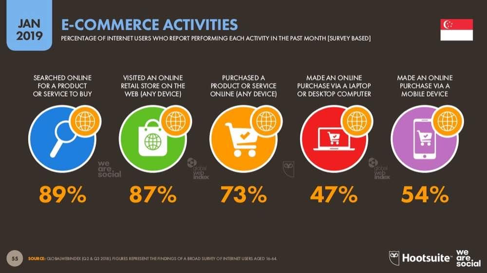 statistics of ecommerce activities in singapore