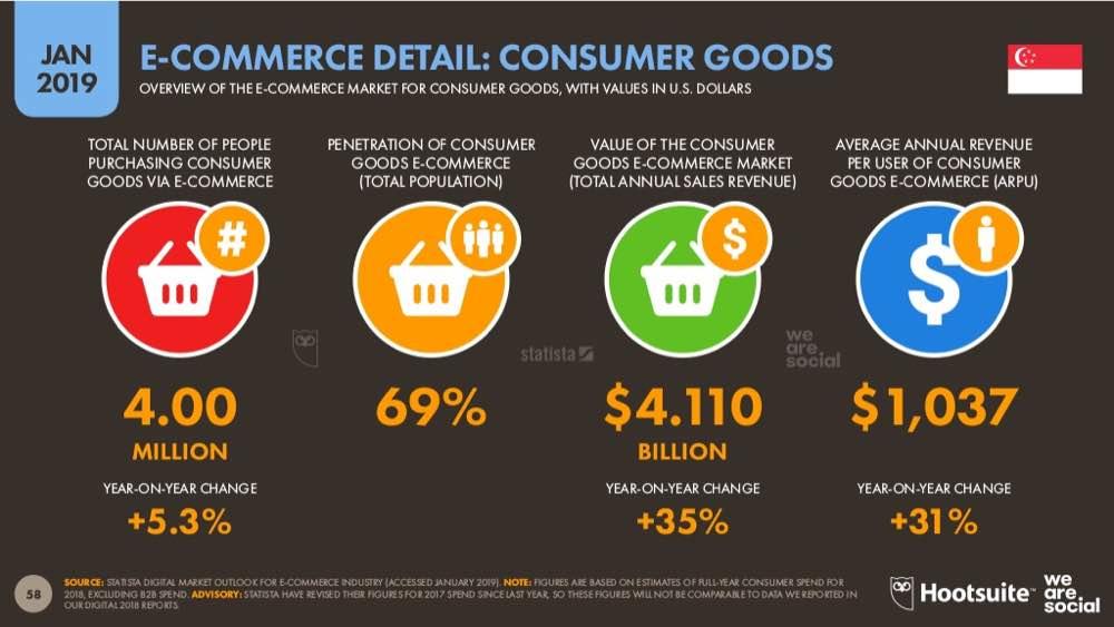 statistics of ecommerce breakdown in singapore