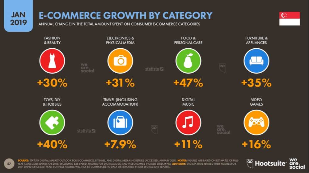 statistics of ecommerce growth by category in singapore