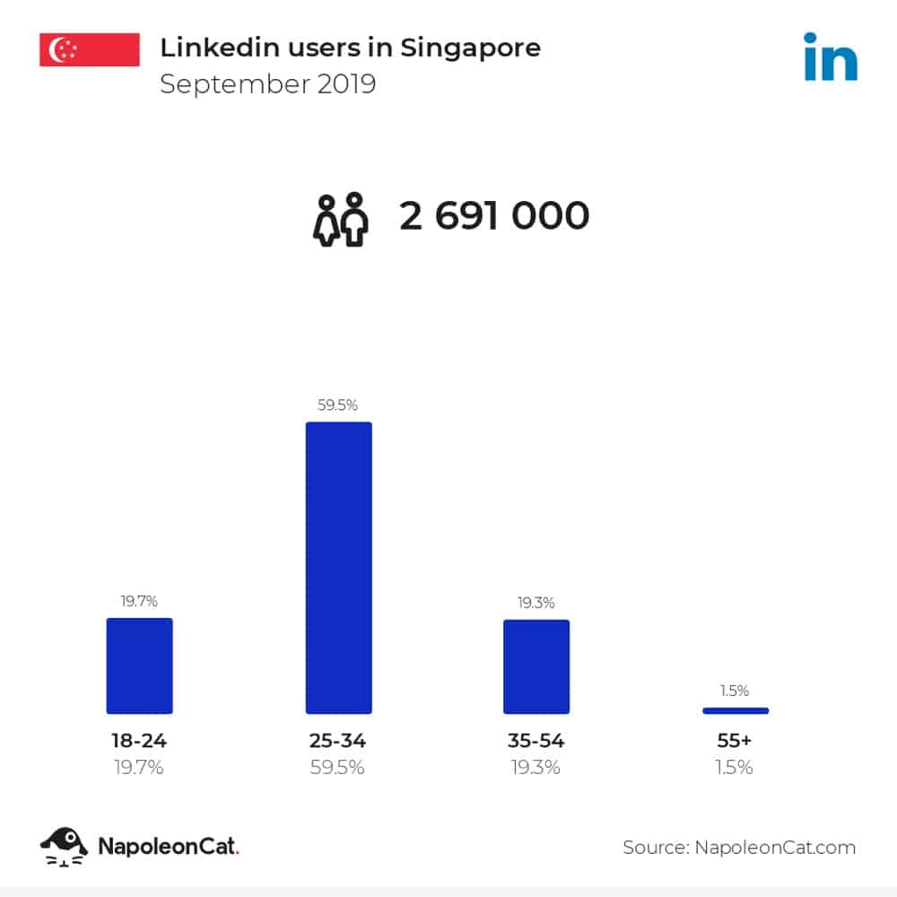 statistics of linkedin users in singapore
