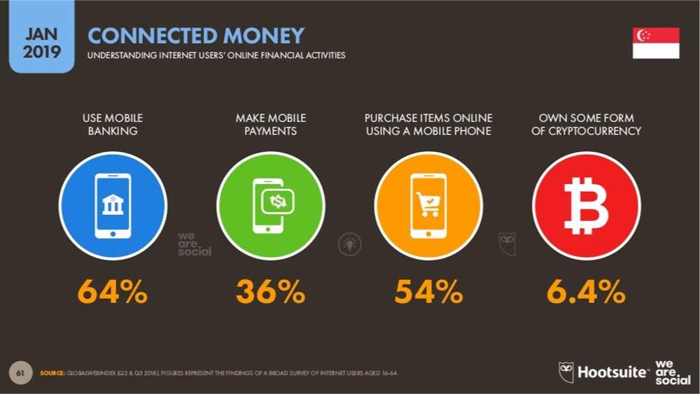 statistics of mobile commerce singapore