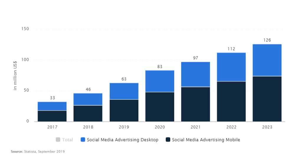 statistics of social media spend singapore