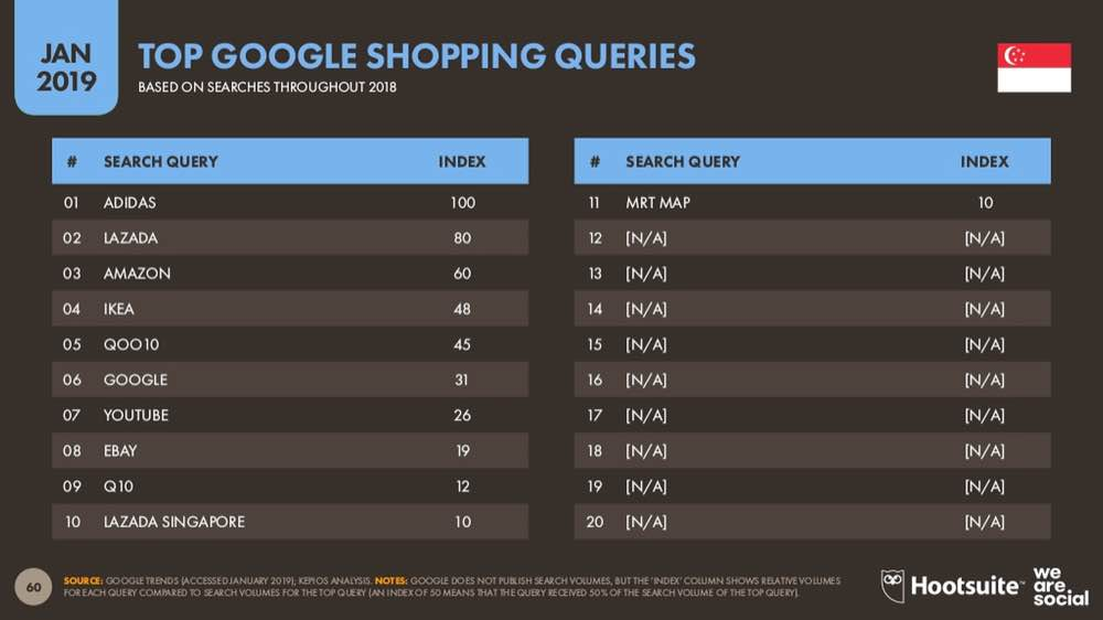 statistics of top queries in google in singapore for spending