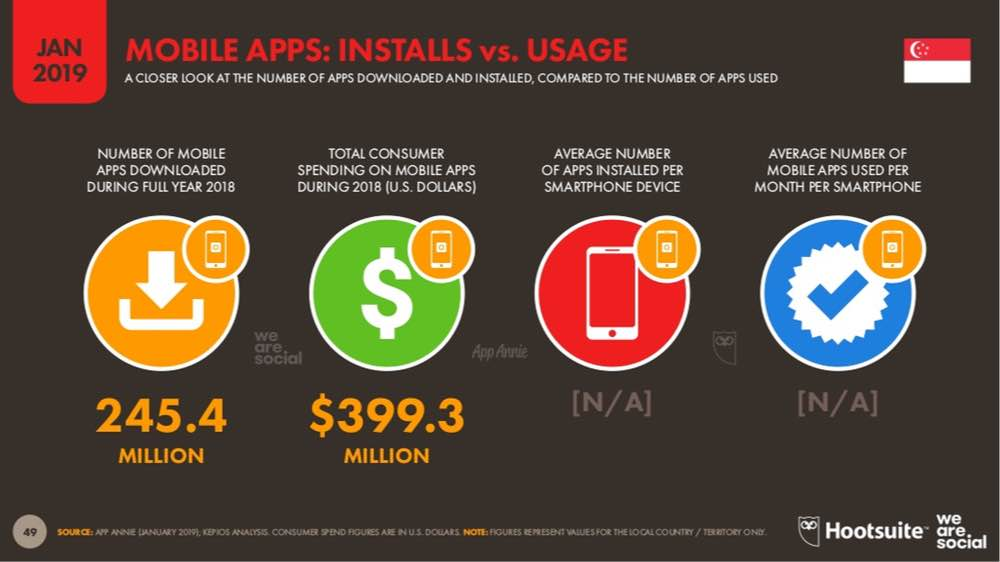 statistics singapore for mobile apps