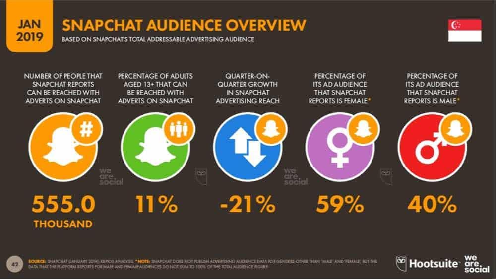 statistics snapchat reach in singapore