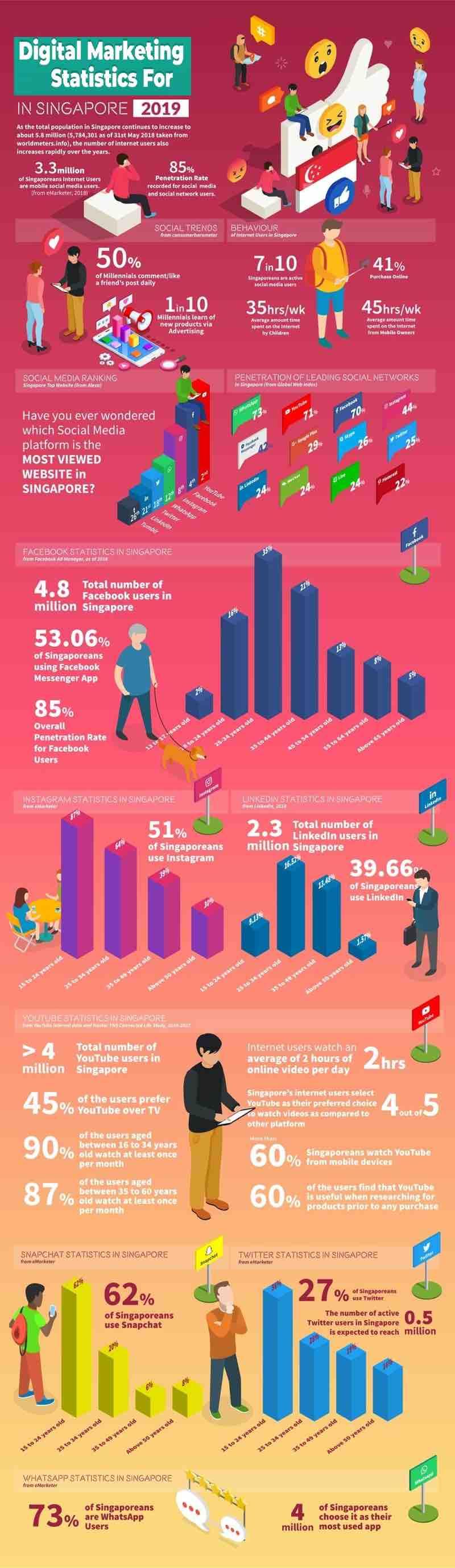 Digital Marketing Statistics Singapore 2019 Mediaone