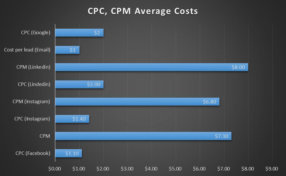 cpm, cpc cost average