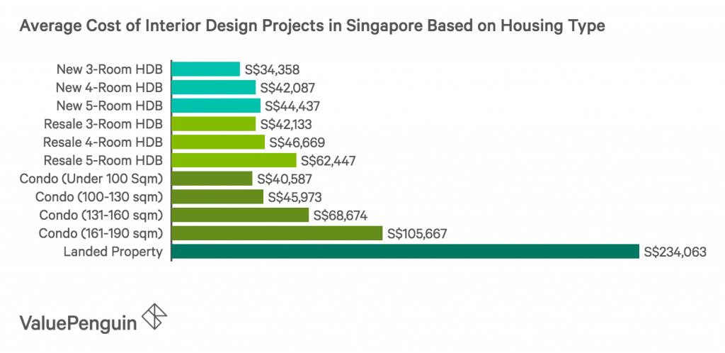 cost of interior design in Singapore