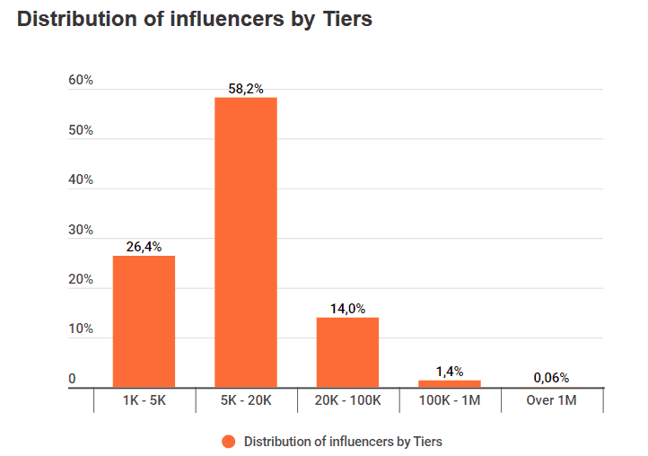 distribution of influencers by tiers