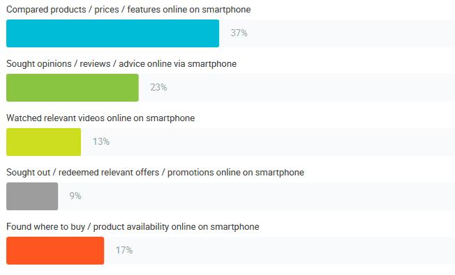 how Singaporeans use smartphones