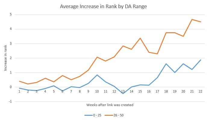 impact of backlinks on site ranking