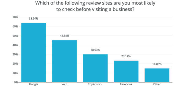 performance of review sites
