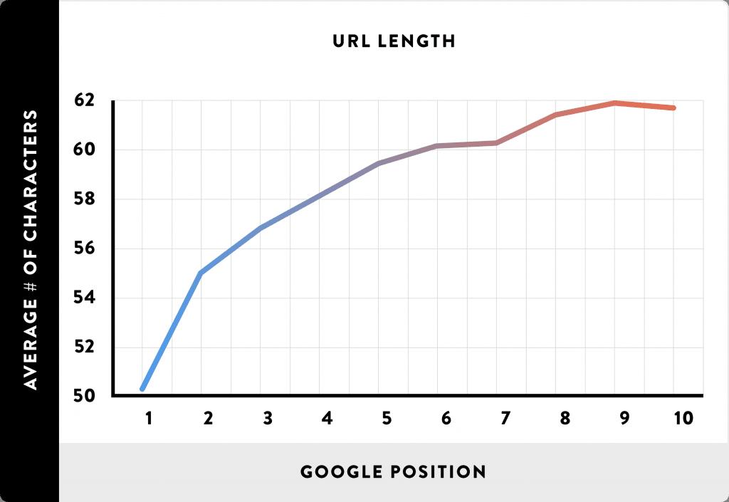 ideal url length