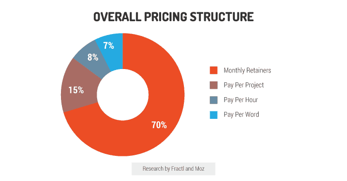 overall content marketing pricing structure