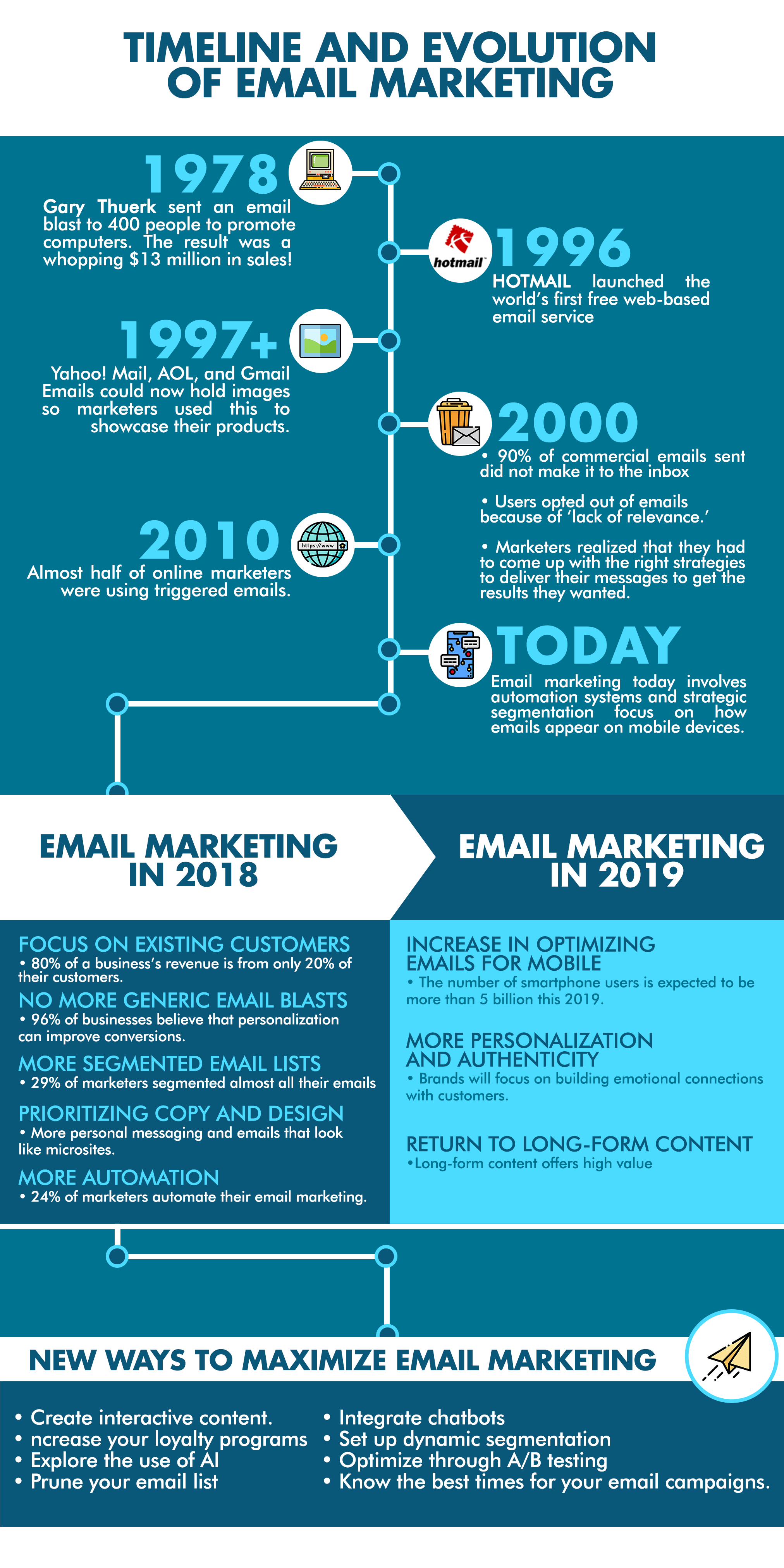 email marketing guide Singapore