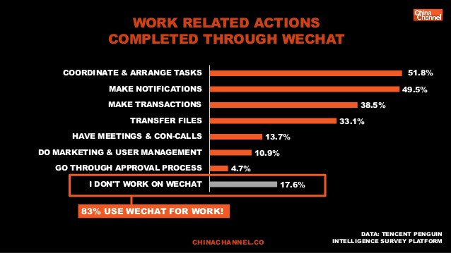work tasks completed on WeChat