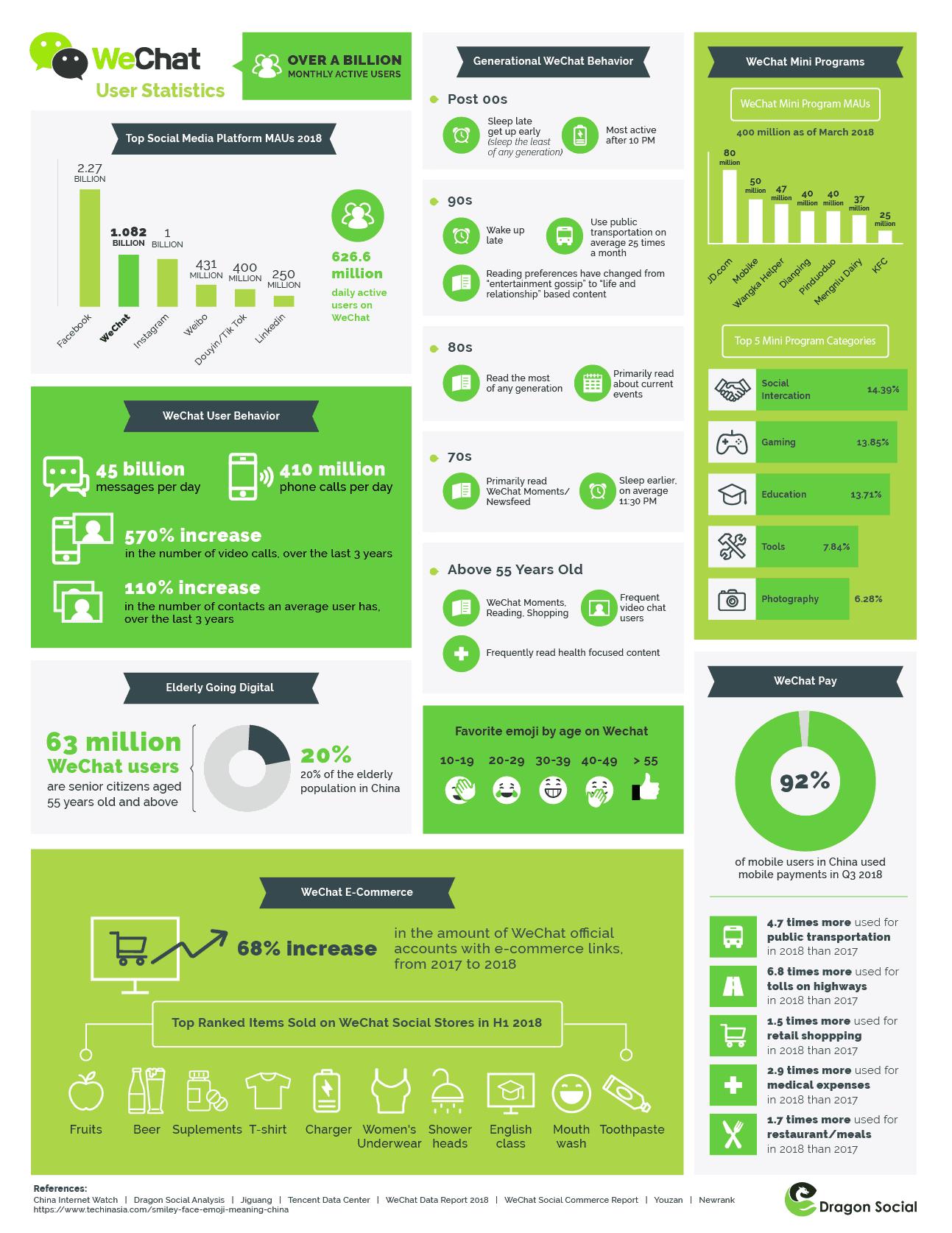 WeChat statistics