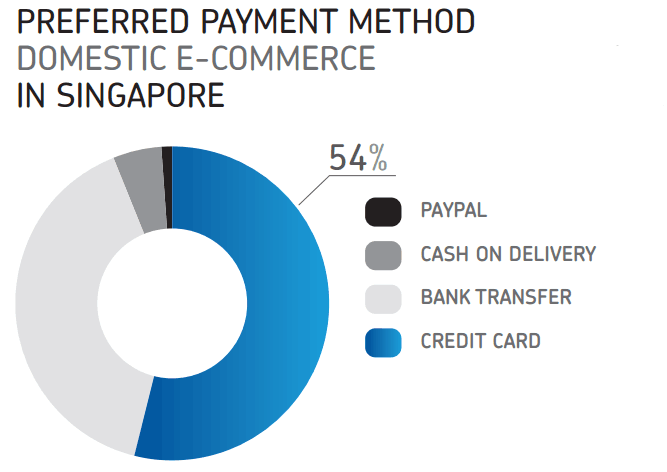 preferred online payment method Singapore