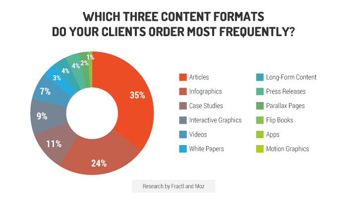 demand for different forms of content