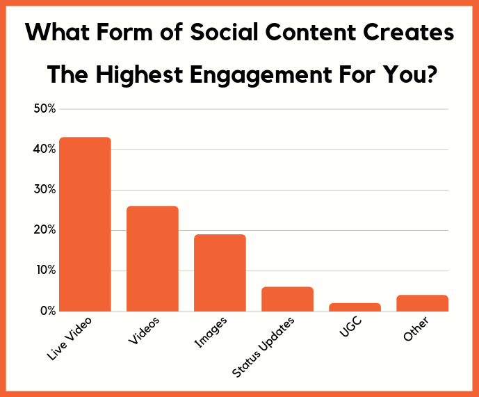 content engagement level on social media