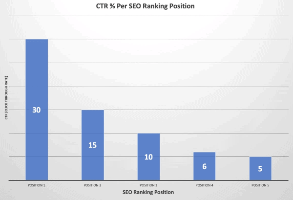 CTR% per SEO ranking position