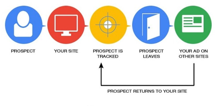 PPC Remarketing