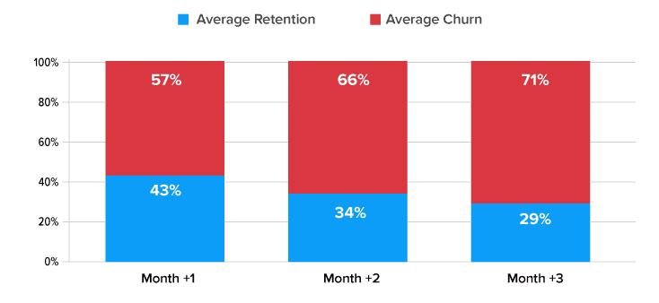 average retention vs. average churn rate