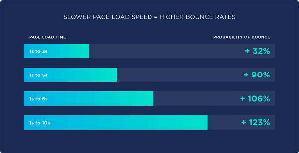 how loading speed affect bounce rate