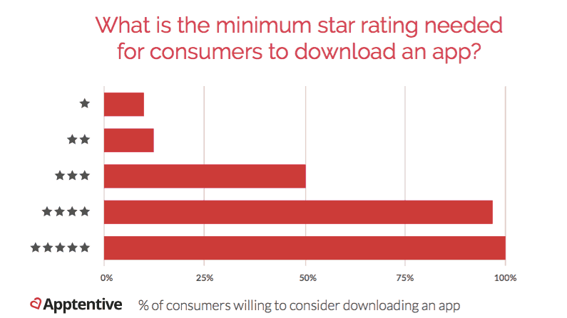 how star ratings affect app downloads
