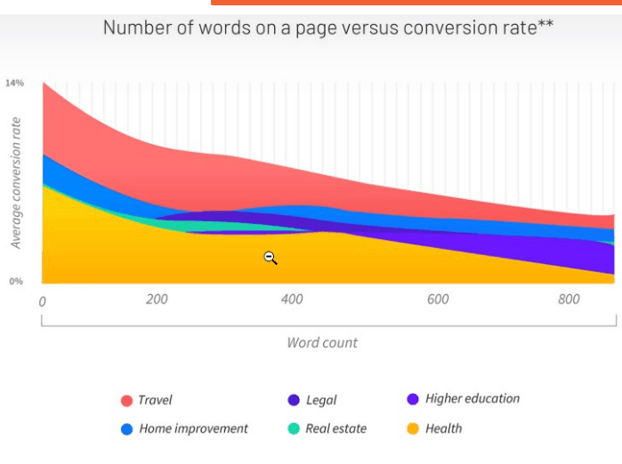 how word count affect performance of a landing page