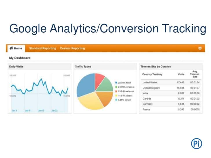 Google Analytics Conversion tracking