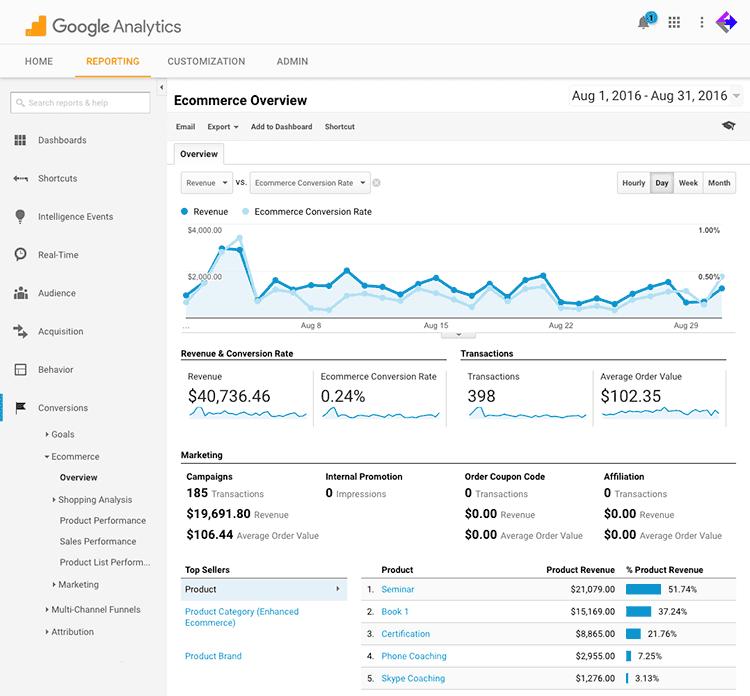 Google Analytics Ecommerce data tracking