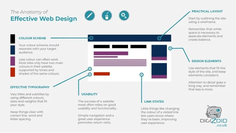 anatomy of good web design in singapore