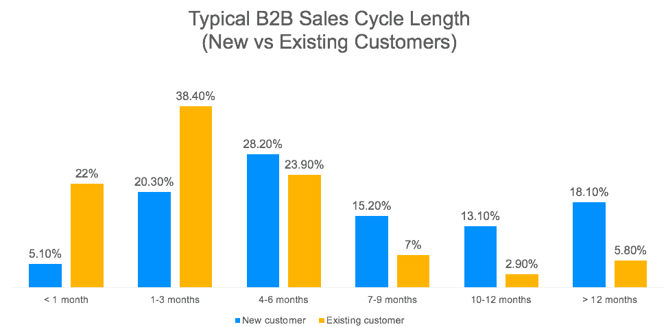 customers purchase cycles