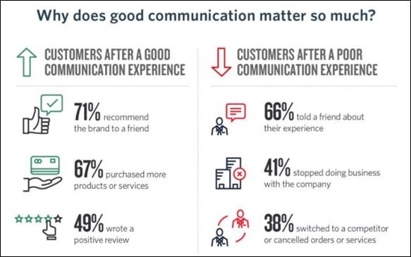 importance of good communication