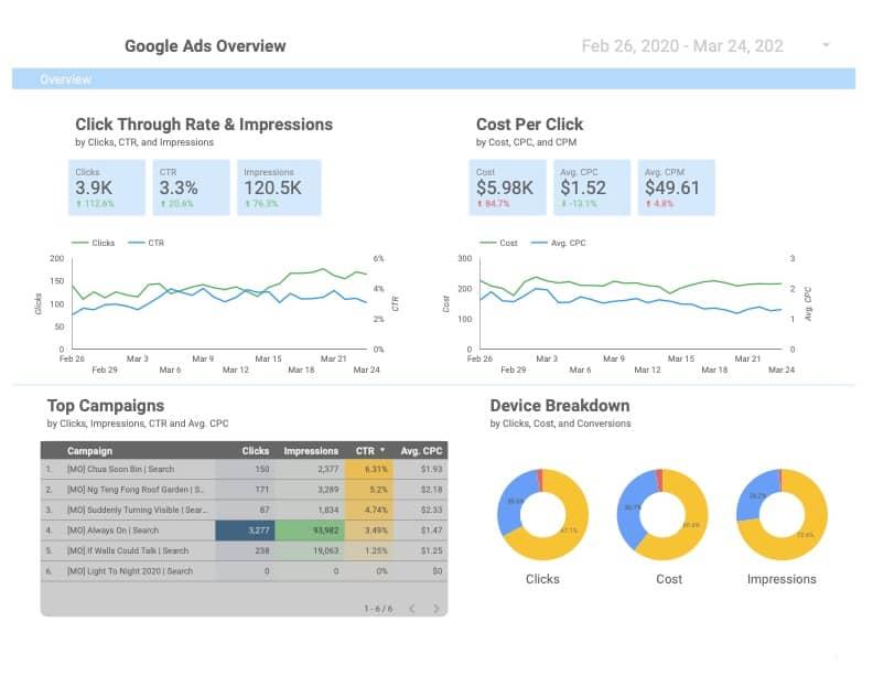 SEM Report Data Studio Singapore