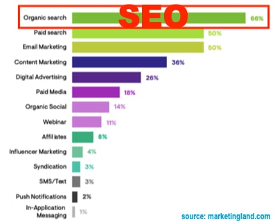 survey shows seo has the highest roi