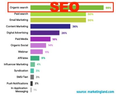 survey shows seo has the highest roi