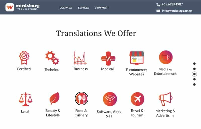 wordburg translation services digital marketing